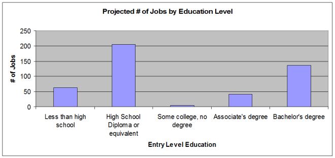 Jobs by Education Level